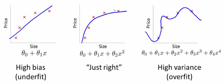 Bias vs. Variance in Andrew Ng's Coursera course