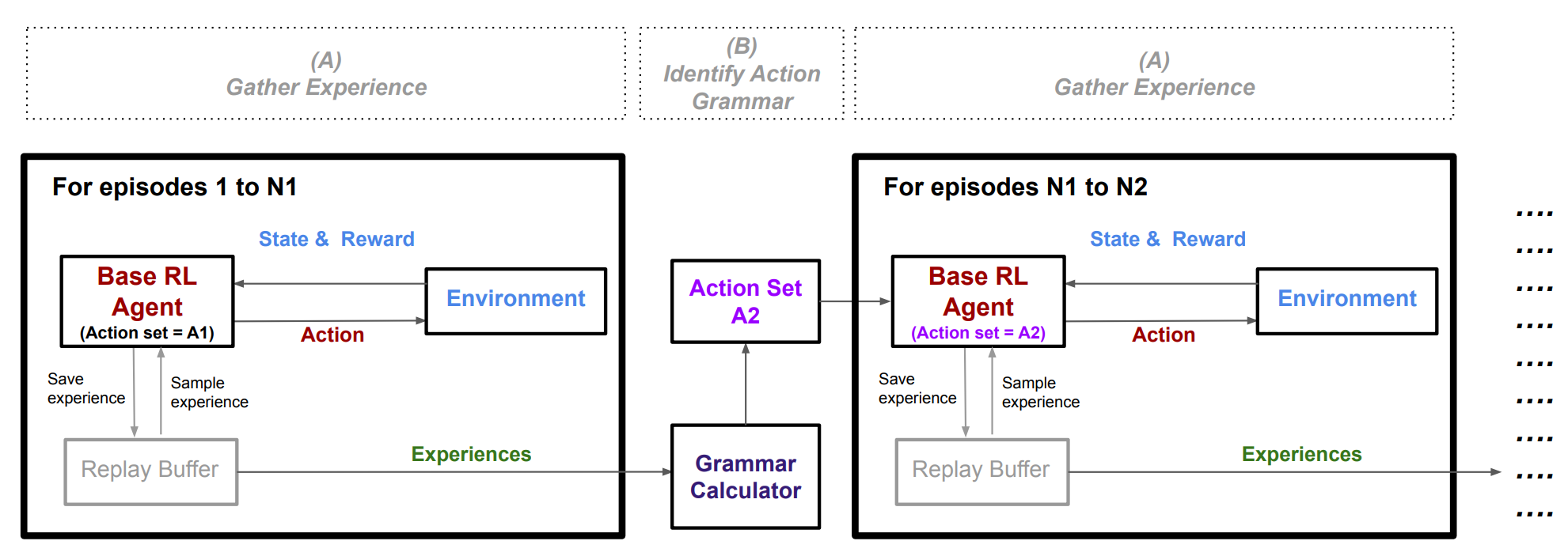 RL Weekly 33: Action Grammar, the Squashing Exploration Problem, and Task-relevant GAIL